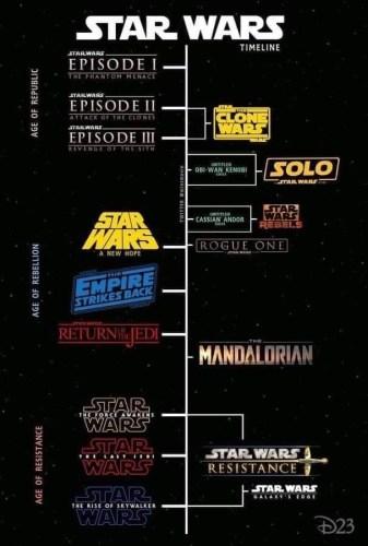 official star wars timeline